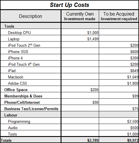 Start up Costs - Bulletproof Outlaws