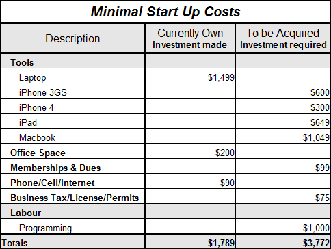 Minimal Start up costs - Bulletproof Outlaws